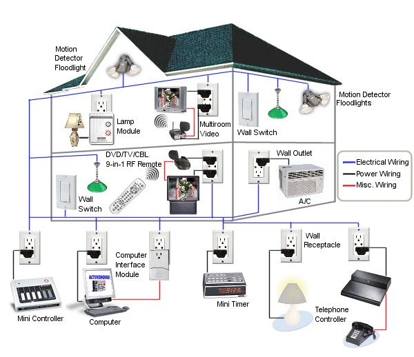 Home Automated Lighting: Home Automation